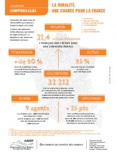 Chiffres clés Ruralité en France